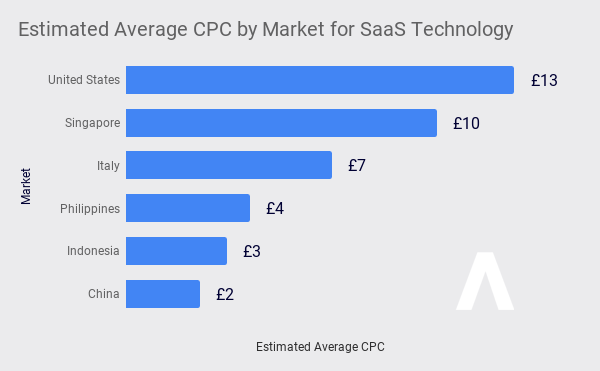 CPC For SaaS Technology