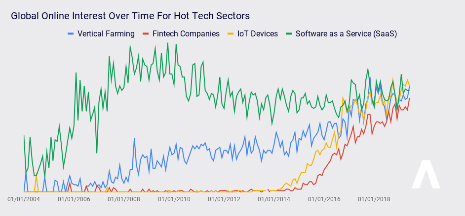 Global Tech Sectors