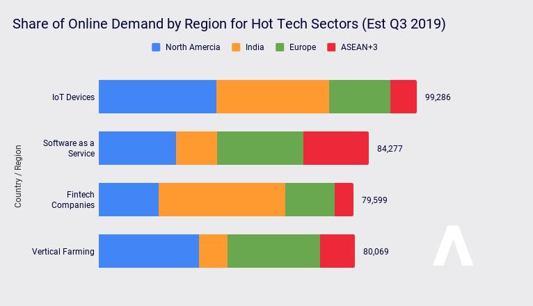 Demand For Tech