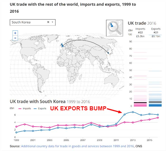 UK Trade With South Korea (ONS 2019)