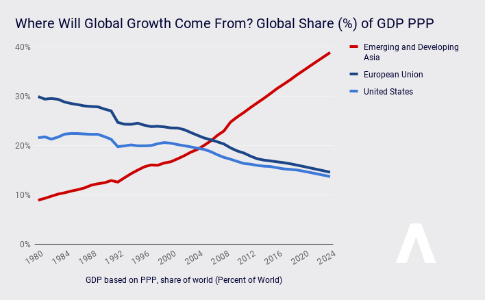 Global Economic Growth