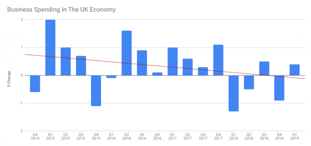 UK Business Spending